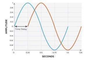 Inverter function explained