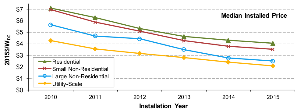 The graph shows that solar panel cost has been on the decline in recent years.