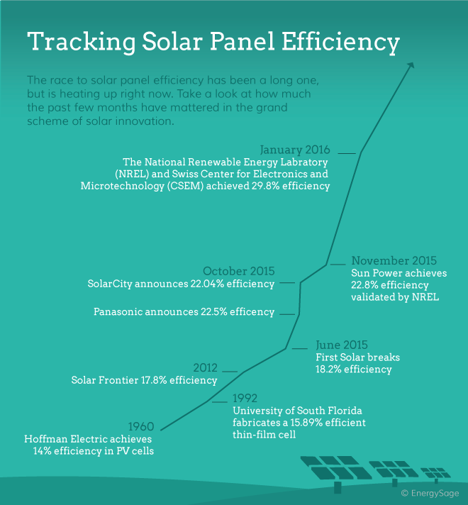 Solar panel efficiency is on the rise due to improvements in technology.