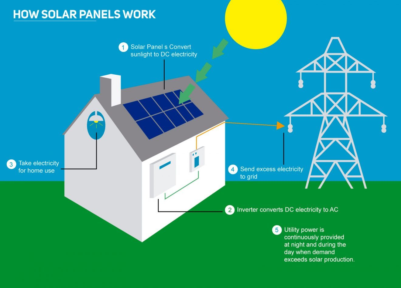 An infographic explaining how an on grid solar system works.